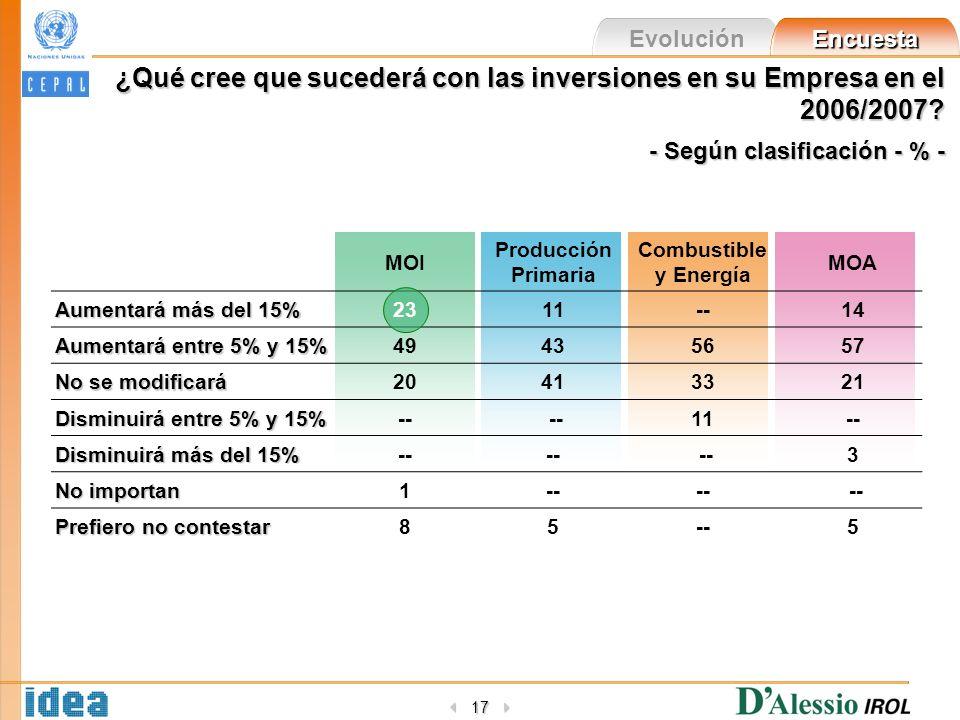 Evolución Encuesta 17 ¿Qué cree que sucederá con las inversiones en su Empresa en el 2006/2007? - Según clasificación - % - MOI Producción Primaria Co