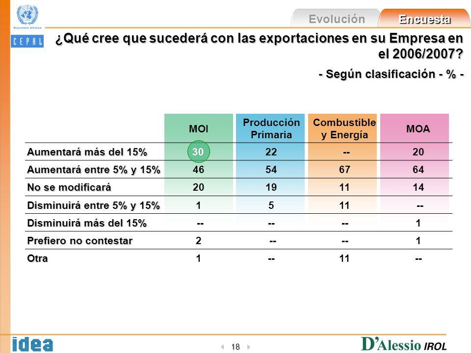 Evolución Encuesta 18 ¿Qué cree que sucederá con las exportaciones en su Empresa en el 2006/2007? - Según clasificación - % - MOI Producción Primaria