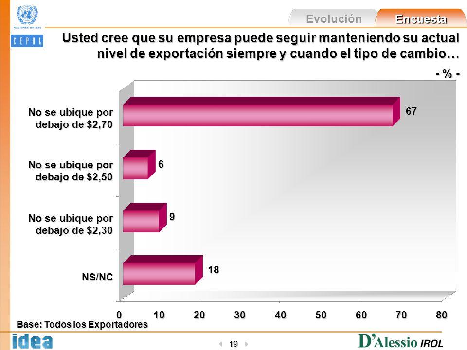 Evolución Encuesta 19 Usted cree que su empresa puede seguir manteniendo su actual nivel de exportación siempre y cuando el tipo de cambio… - % - - %