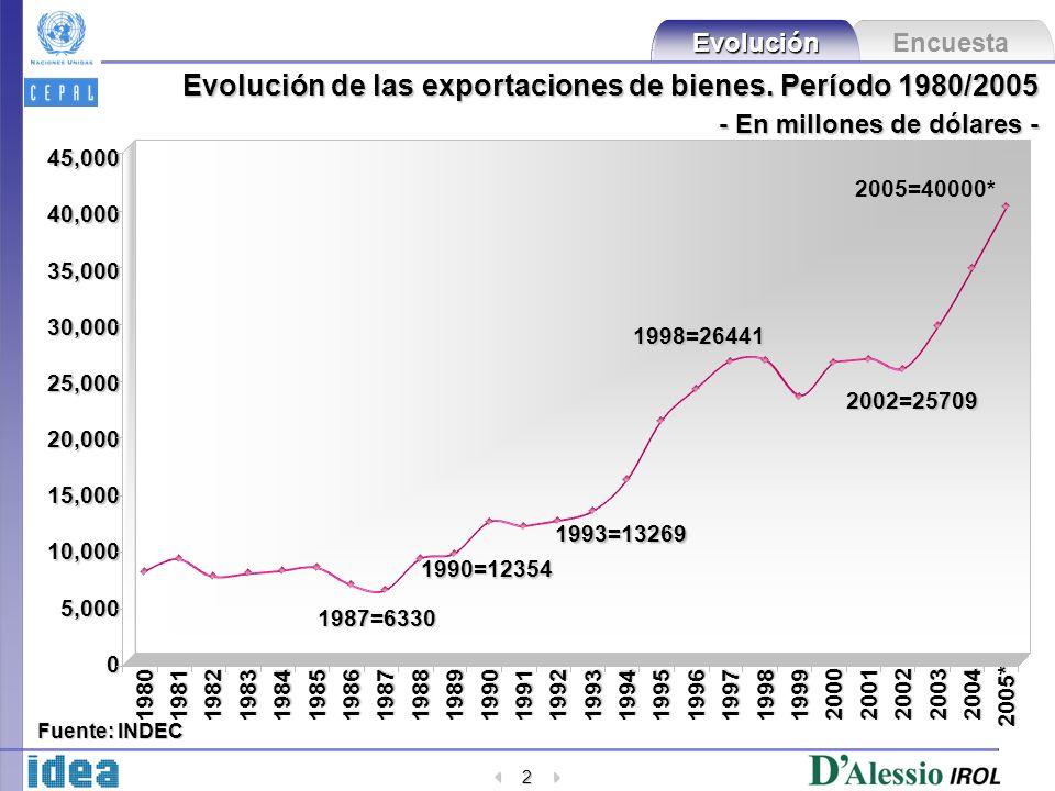 Encuesta Evolución 2 Evolución de las exportaciones de bienes. Período 1980/2005 - En millones de dólares - 198019811982198319841985198619871988198919