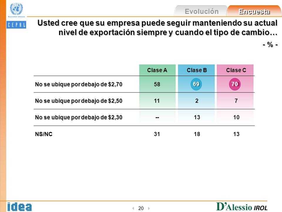 Evolución Encuesta 20 Usted cree que su empresa puede seguir manteniendo su actual nivel de exportación siempre y cuando el tipo de cambio… - % - Clas