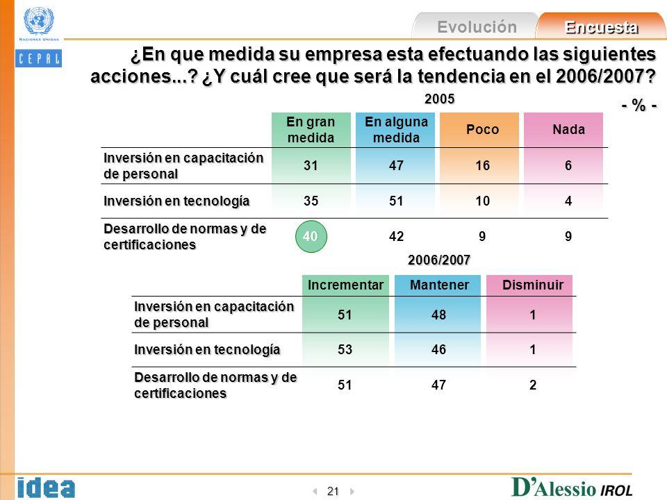 Evolución Encuesta 21 ¿En que medida su empresa esta efectuando las siguientes acciones...? ¿Y cuál cree que será la tendencia en el 2006/2007? - % -
