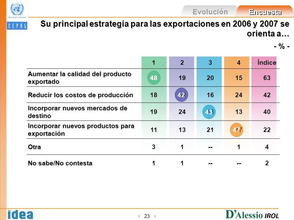Evolución Encuesta 23 Su principal estrategia para las exportaciones en 2006 y 2007 se orienta a… - % - 1234Índice Aumentar la calidad del producto exportado 4819201563 Reducir los costos de producción 1842162442 Incorporar nuevos mercados de destino 1924431340 Incorporar nuevos productos para exportación 1113214722 Otra31--14 No sabe/No contesta 11-- 2 48 42 43 47