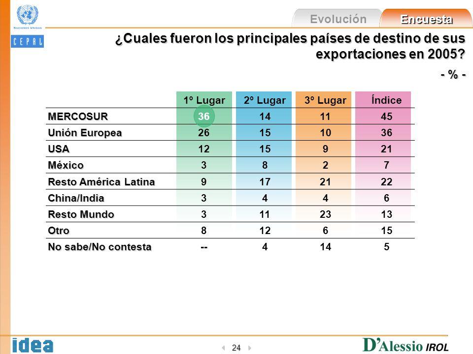 Evolución Encuesta 24 ¿Cuales fueron los principales países de destino de sus exportaciones en 2005? - % - 1º Lugar2º Lugar3º LugarÍndiceMERCOSUR36141