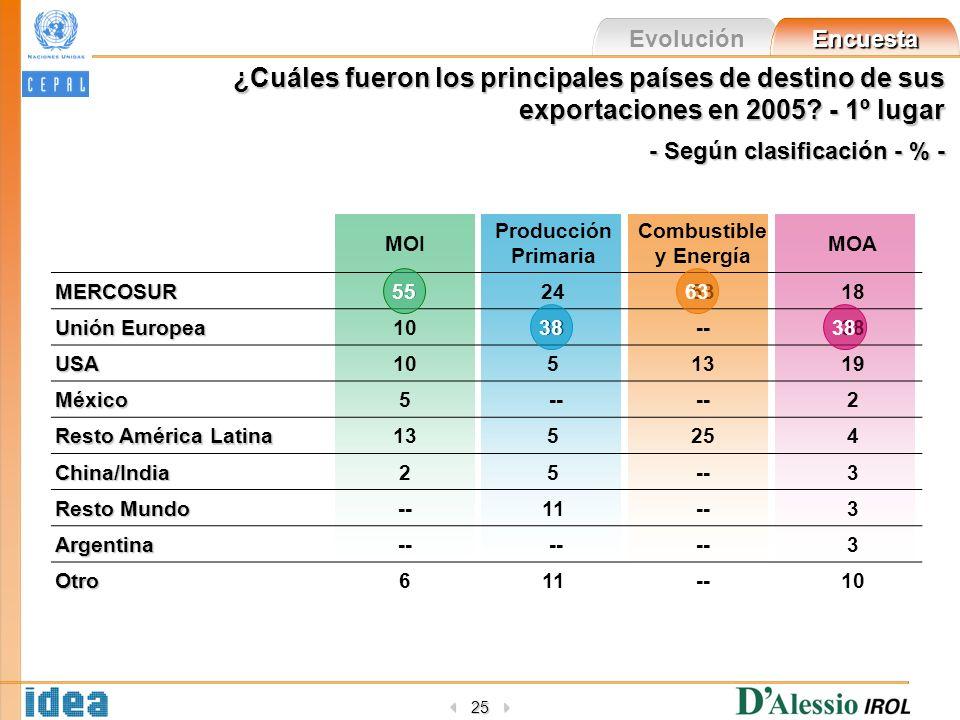 Evolución Encuesta 25 ¿Cuáles fueron los principales países de destino de sus exportaciones en 2005? - 1º lugar - Según clasificación - % - MOI Produc