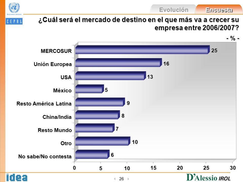 Evolución Encuesta 26 ¿Cuál será el mercado de destino en el que más va a crecer su empresa entre 2006/2007? - % - 0 510 15202530 MERCOSUR Unión Europ