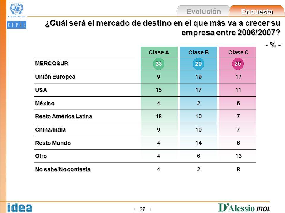 Evolución Encuesta 27 ¿Cuál será el mercado de destino en el que más va a crecer su empresa entre 2006/2007.