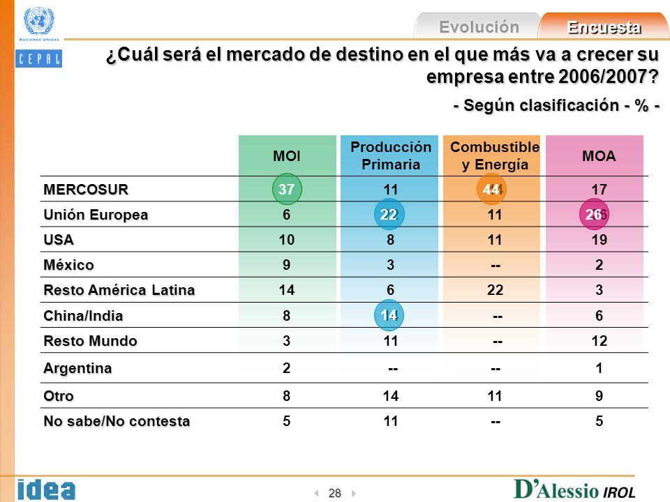 Evolución Encuesta 28 ¿Cuál será el mercado de destino en el que más va a crecer su empresa entre 2006/2007.
