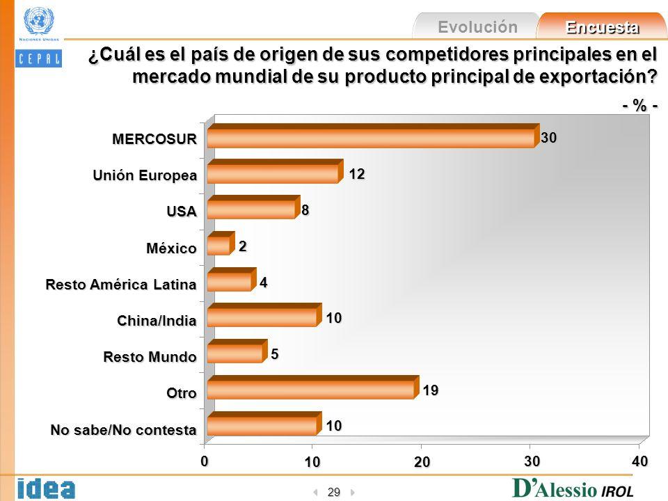 Evolución Encuesta 29 ¿Cuál es el país de origen de sus competidores principales en el mercado mundial de su producto principal de exportación? - % -