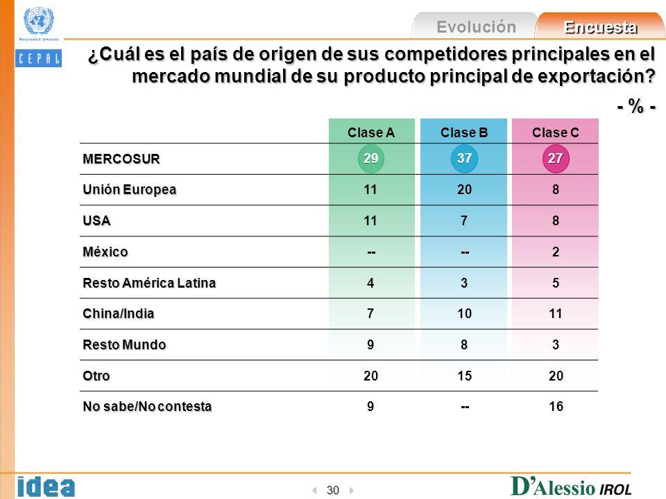 Evolución Encuesta 30 ¿Cuál es el país de origen de sus competidores principales en el mercado mundial de su producto principal de exportación? - % -