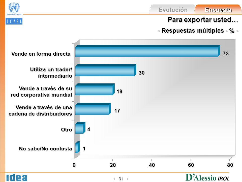 Evolución Encuesta 31 Para exportar usted… - Respuestas múltiples - % - 020406080 Vende en forma directa Utiliza un trader/ intermediario Vende a trav