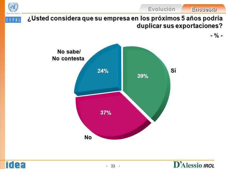 Evolución Encuesta 33 Sí 39% No 37% No sabe/ No contesta 24% ¿Usted considera que su empresa en los próximos 5 años podría duplicar sus exportaciones.