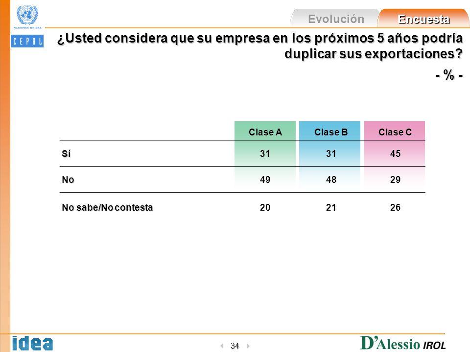 Evolución Encuesta 34 ¿Usted considera que su empresa en los próximos 5 años podría duplicar sus exportaciones? - % - Clase AClase BClase CSí31 45 No4
