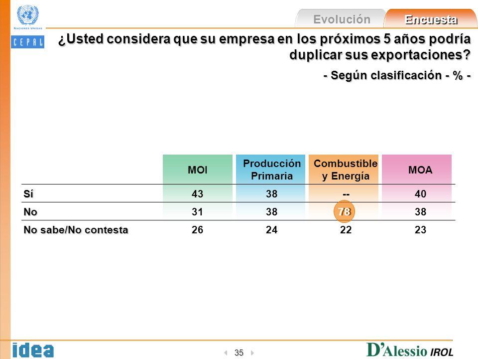 Evolución Encuesta 35 ¿Usted considera que su empresa en los próximos 5 años podría duplicar sus exportaciones? - Según clasificación - % - MOI Produc