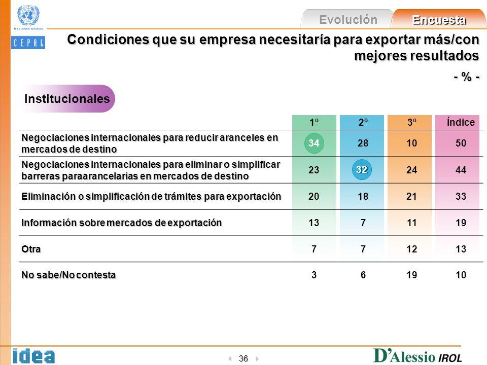 Evolución Encuesta 36 Condiciones que su empresa necesitaría para exportar más/con mejores resultados - % - Institucionales 1º2º3ºÍndice Negociaciones