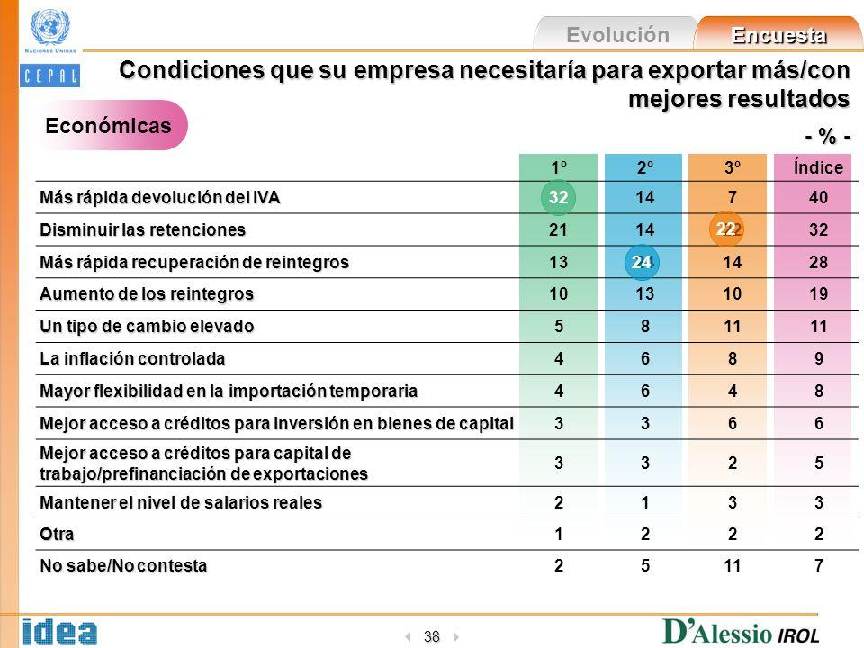 Evolución Encuesta 38 Condiciones que su empresa necesitaría para exportar más/con mejores resultados - % - Económicas 1º2º3ºÍndice Más rápida devoluc