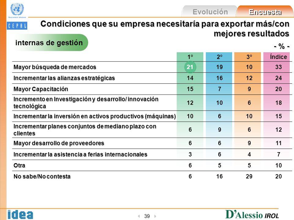 Evolución Encuesta 39 Condiciones que su empresa necesitaría para exportar más/con mejores resultados - % - internas de gestión 1º2º3ºÍndice Mayor bús