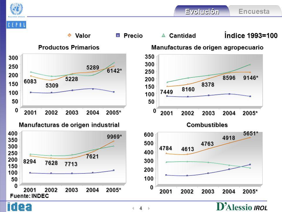 Encuesta Evolución 4 Índice 1993=100 50 100 150 200 250 300 20012002200320042005* 0 6083 5309 5228 6142*5289 ValorPrecioCantidad Productos Primarios 5