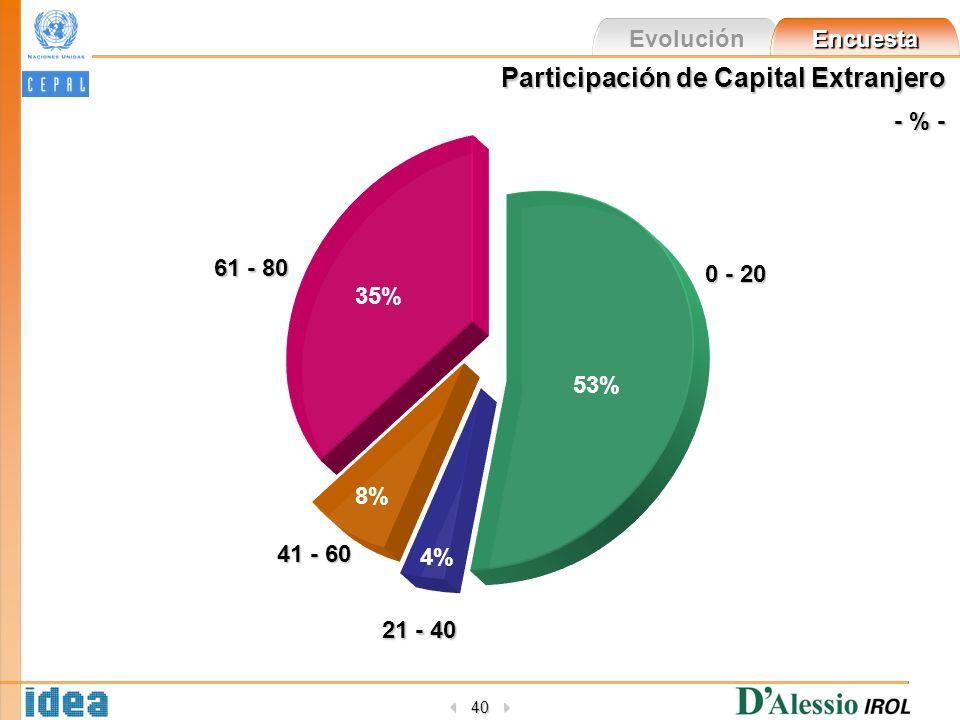 Evolución Encuesta 40 0 - 20 53% 21 - 40 4% 41 - 60 8% 61 - 80 35% Participación de Capital Extranjero - % -