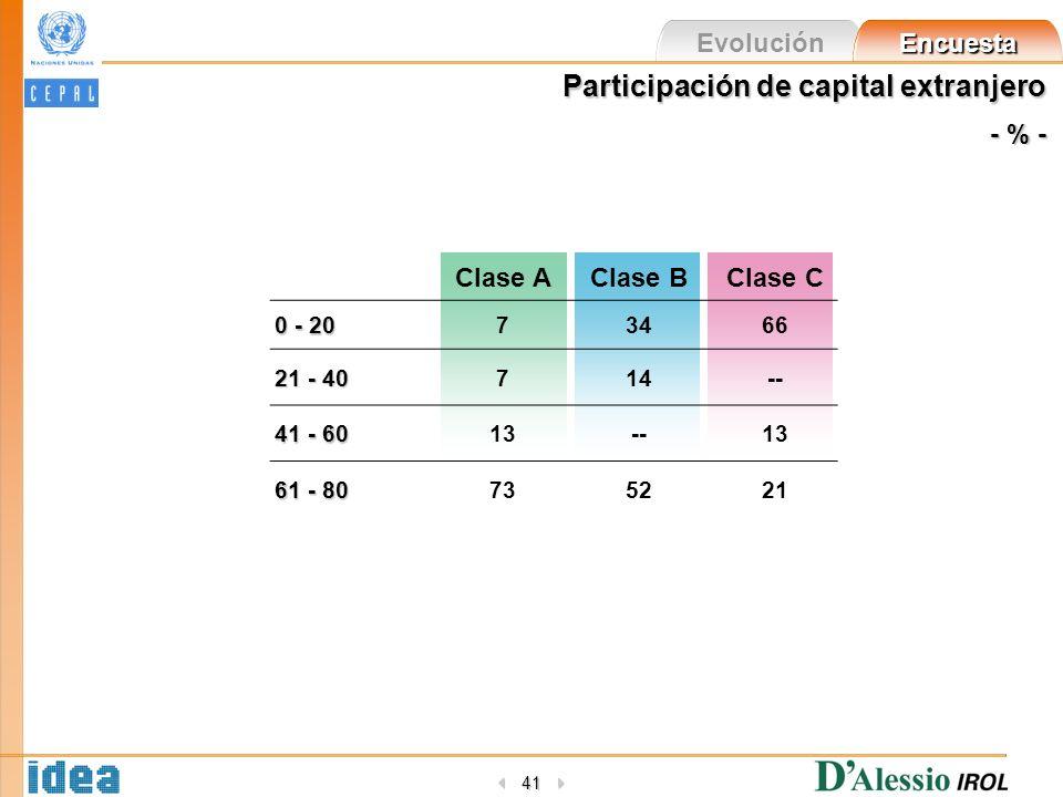 Evolución Encuesta 41 Participación de capital extranjero - % - Clase AClase BClase C 0 - 20 73466 21 - 40 714-- 41 - 60 13--13 61 - 80 735221