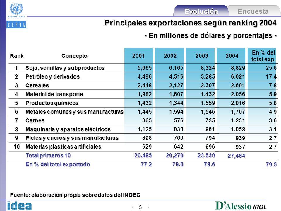 Encuesta Evolución 5 Principales exportaciones según ranking 2004 - En millones de dólares y porcentajes - RankConcepto2001200220031 Soja, semillas y subproductos 5,6656,1658,324 2 Petróleo y derivados 4,4964,5165,285 3Cereales2,4482,1272,307 4 Material de transporte 1,9821,6071,432 5 Productos químicos 1,4321,3441,559 6 Metales comunes y sus manufacturas 1,4451,5941,546 7Carnes365576735 8 Maquinaria y aparatos eléctricos 1,125939861 9 Pieles y cueros y sus manufacturas 898760794 10 Materias plásticas artificiales 629642696 Total primeros 10 20,48520,27023,539 En % del total exportado 77.279.079.6 Fuente: elaboración propia sobre datos del INDEC 2004 En % del total exp.
