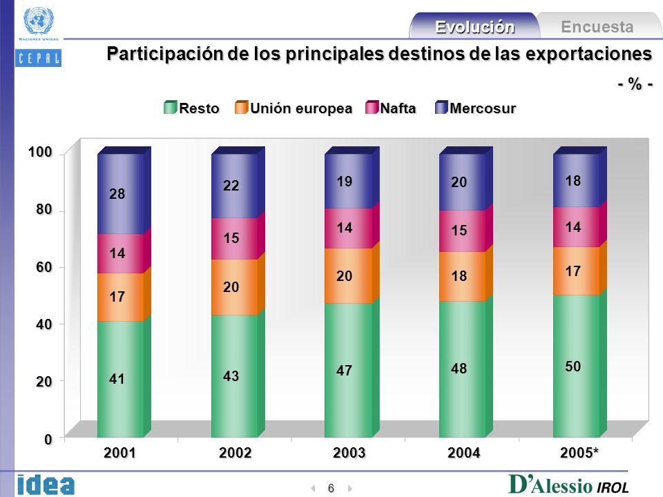 Encuesta Evolución 6 Participación de los principales destinos de las exportaciones - % - 20 40 60 80 100 20012002200320042005* 0 Resto Unión europea