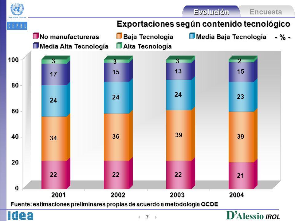 Encuesta Evolución 7 20 40 60 80 100 2001200220032004 0 22 21 Exportaciones según contenido tecnológico - % - No manufactureras Baja Tecnología Media