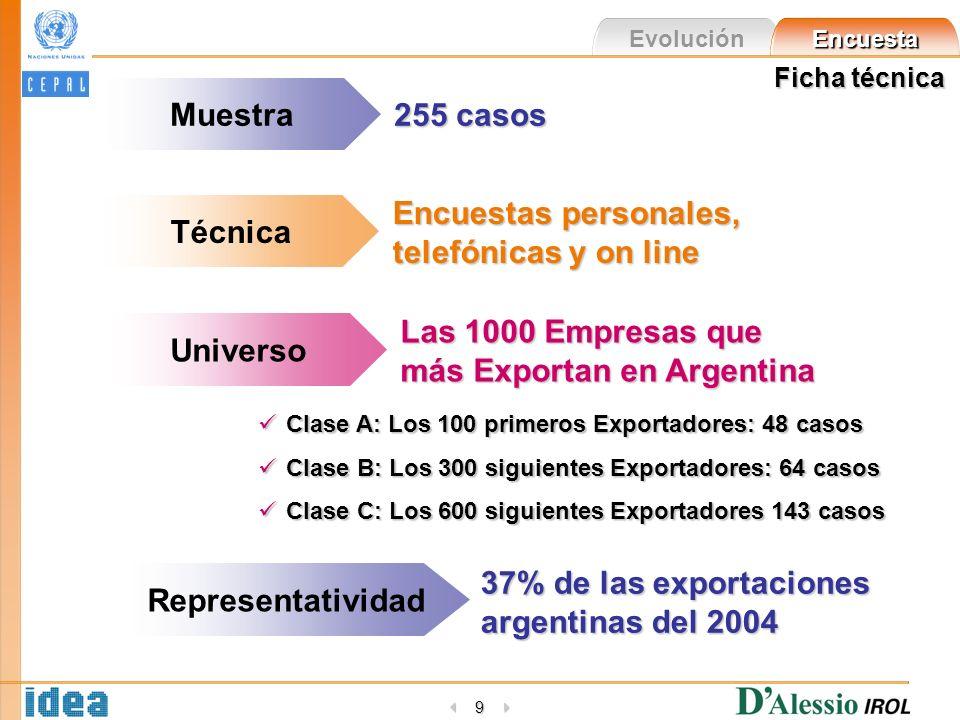 Evolución Encuesta 9 Ficha técnica Muestra 255 casos Encuestas personales, telefónicas y on line Técnica Universo Las 1000 Empresas que más Exportan e