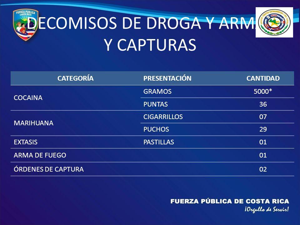 DECOMISOS DE DROGA Y ARMAS Y CAPTURAS CATEGORÍAPRESENTACIÓNCANTIDAD COCAINA GRAMOS5000* PUNTAS36 MARIHUANA CIGARRILLOS07 PUCHOS29 EXTASISPASTILLAS01 ARMA DE FUEGO01 ÓRDENES DE CAPTURA02