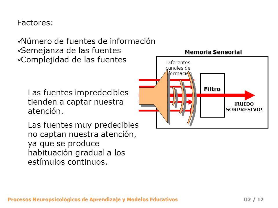 Procesos Neuropsicológicos de Aprendizaje y Modelos Educativos U2 / 12 Factores: Número de fuentes de información Semejanza de las fuentes Complejidad