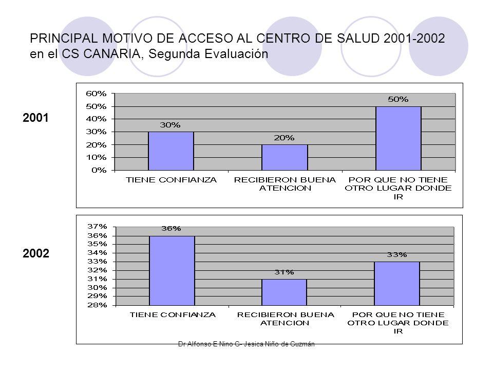 RAZONES DE NO ACCESO AL ESTABLECIMIENTO 2001-2002 en el CS CANARIA, Segunda Evaluación 2001 2002 Dr Alfonso E Nino G- Jesica Niño de Guzmán