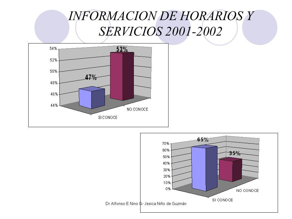 PRINCIPAL MOTIVO DE ACCESO AL CENTRO DE SALUD 2001-2002 en el CS CANARIA, Segunda Evaluación 2001 2002 Dr Alfonso E Nino G- Jesica Niño de Guzmán