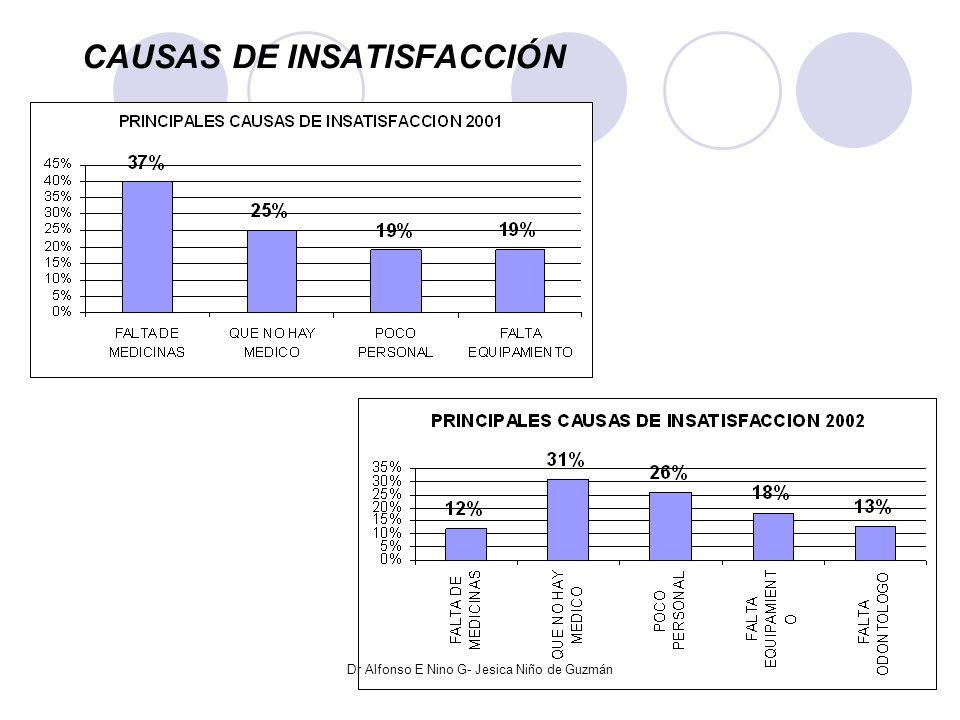 INFORMACION DE HORARIOS Y SERVICIOS 2001-2002 Dr Alfonso E Nino G- Jesica Niño de Guzmán