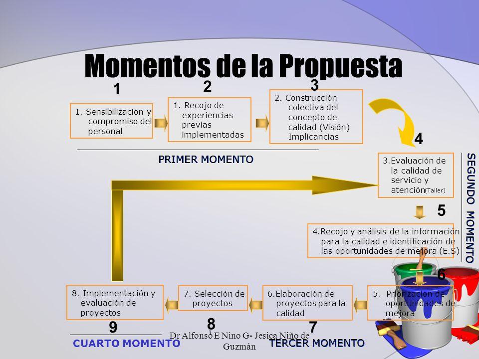 Momentos de la Propuesta 1.Recojo de experiencias previas implementadas 2.
