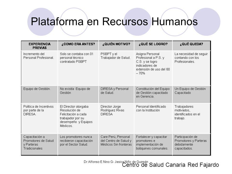 Plataforma en Recursos Humanos Centro de Salud Canaria Red Fajardo Dr Alfonso E Nino G- Jesica Niño de Guzmán