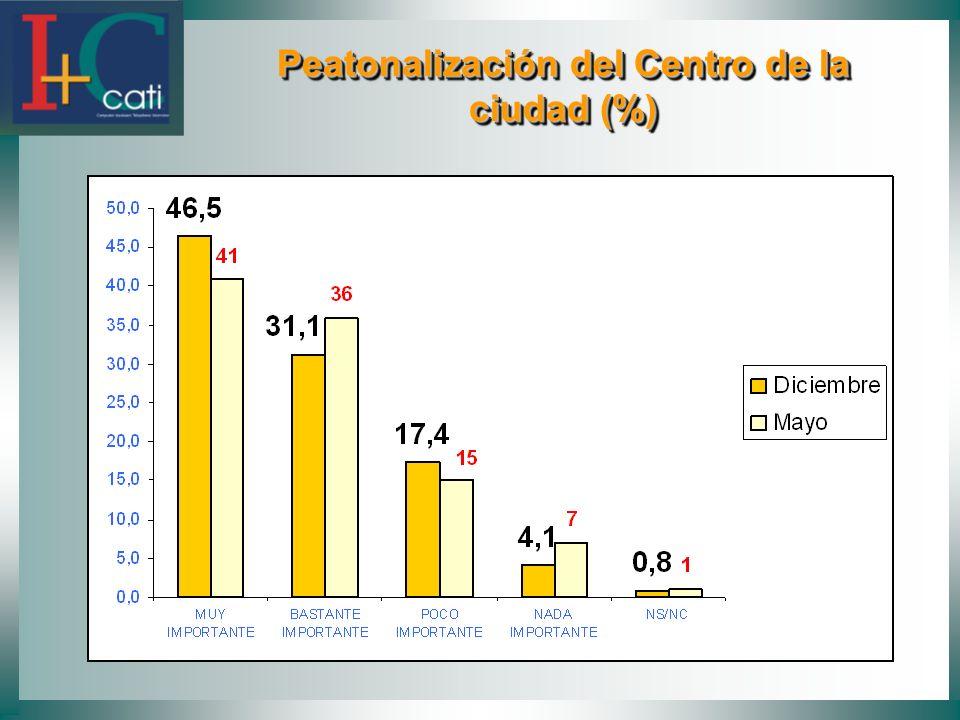 Peatonalización del Centro de la ciudad (%) Peatonalización del Centro de la ciudad (%)