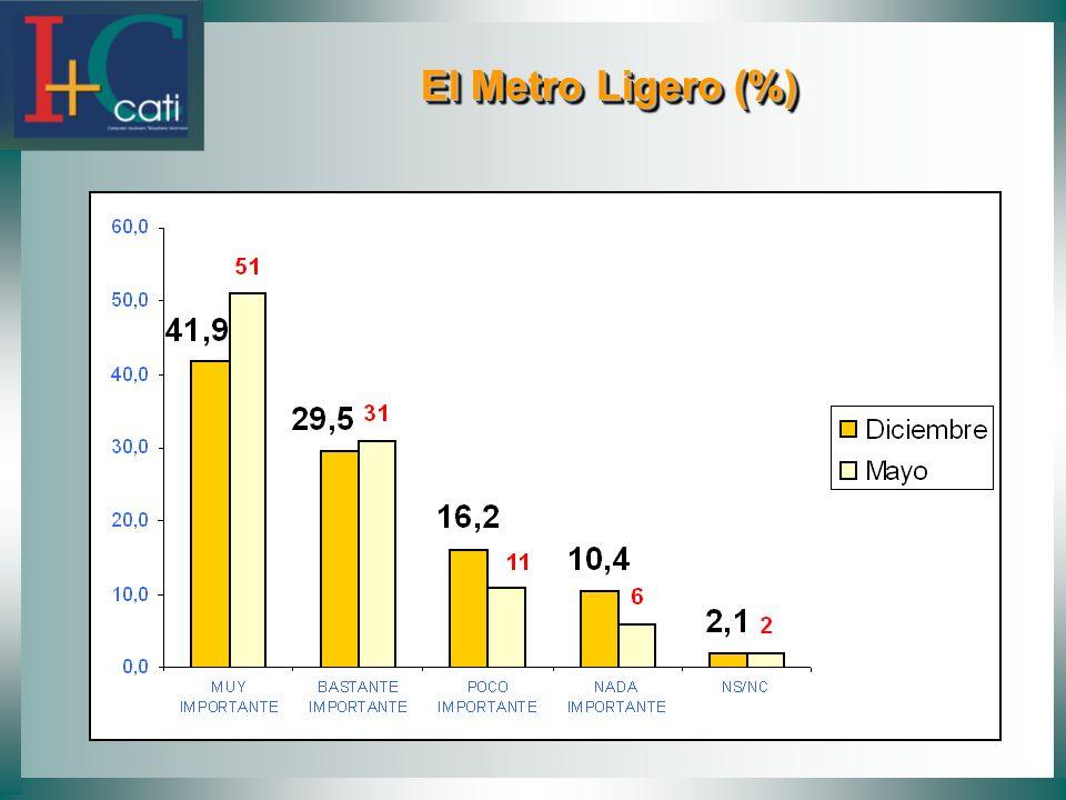 El Metro Ligero (%) El Metro Ligero (%)