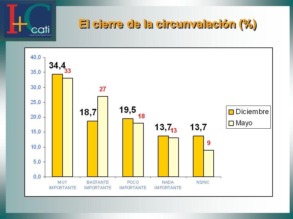 El cierre de la circunvalación (%) El cierre de la circunvalación (%)