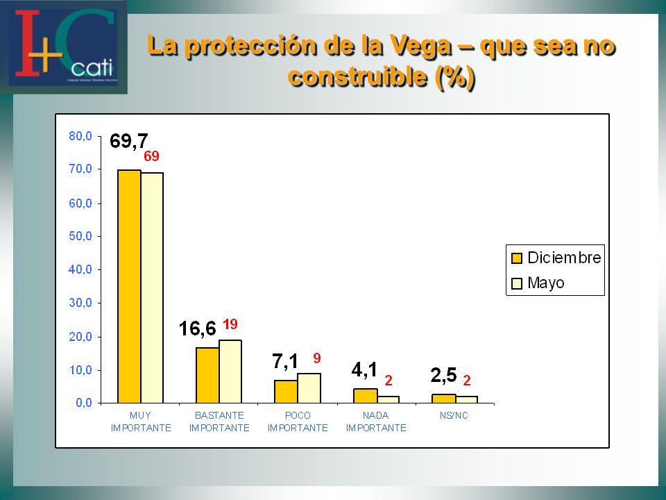 La protección de la Vega – que sea no construible (%) La protección de la Vega – que sea no construible (%)
