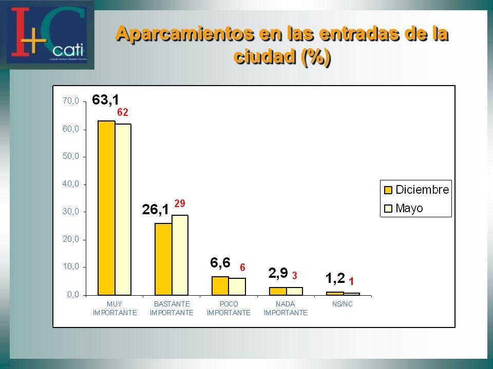 Aparcamientos en las entradas de la ciudad (%) Aparcamientos en las entradas de la ciudad (%)