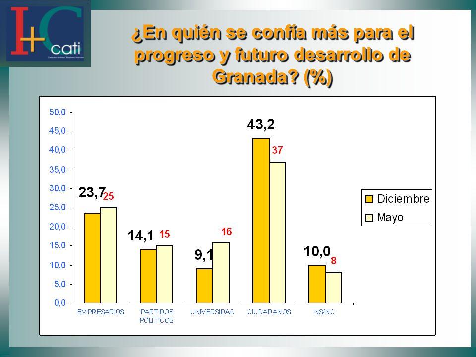 ¿En quién se confía más para el progreso y futuro desarrollo de Granada? (%) ¿En quién se confía más para el progreso y futuro desarrollo de Granada?