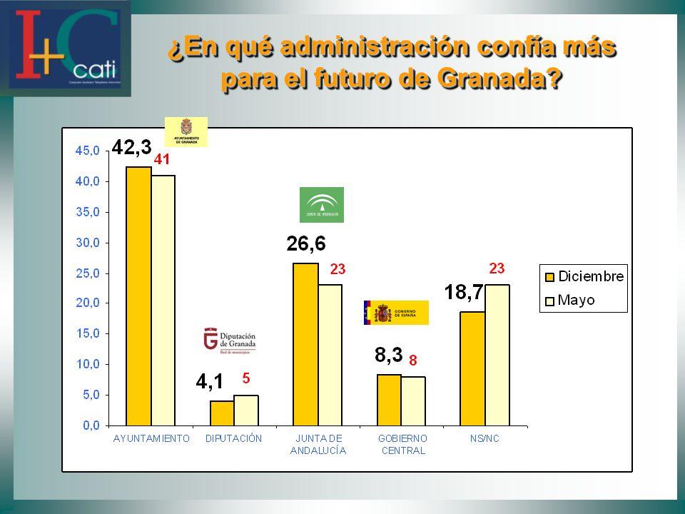 ¿En qué administración confía más para el futuro de Granada? ¿En qué administración confía más para el futuro de Granada?