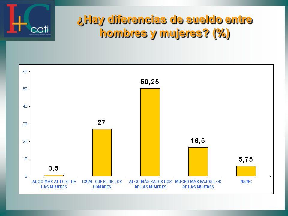 ¿Hay diferencias de sueldo entre hombres y mujeres? (%) ¿Hay diferencias de sueldo entre hombres y mujeres? (%)