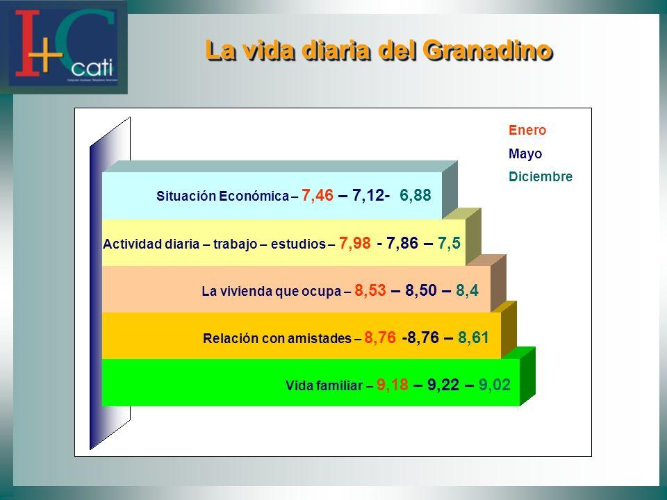 Situación Económica – 7,46 – 7,12- 6,88 Actividad diaria – trabajo – estudios – 7,98 - 7,86 – 7,5 La vivienda que ocupa – 8,53 – 8,50 – 8,4 Relación c