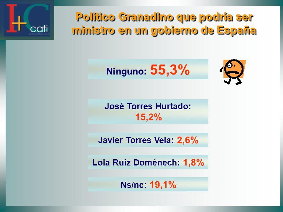 Político Granadino que podría ser ministro en un gobierno de España Político Granadino que podría ser ministro en un gobierno de España Ninguno: 55,3%