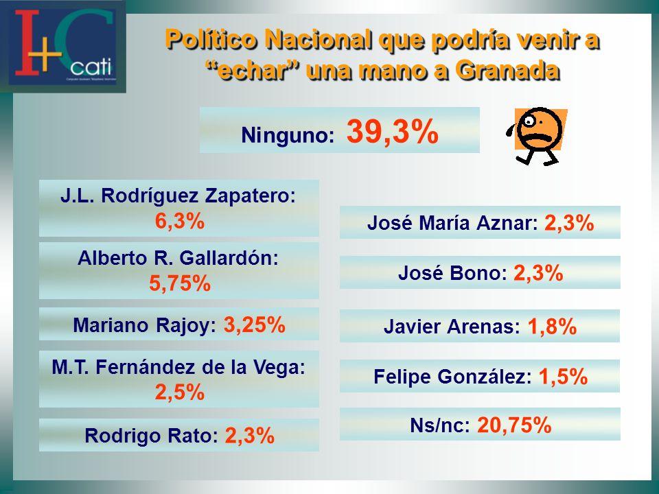 Político Nacional que podría venir a echar una mano a Granada Político Nacional que podría venir a echar una mano a Granada Ninguno: 39,3% J.L. Rodríg