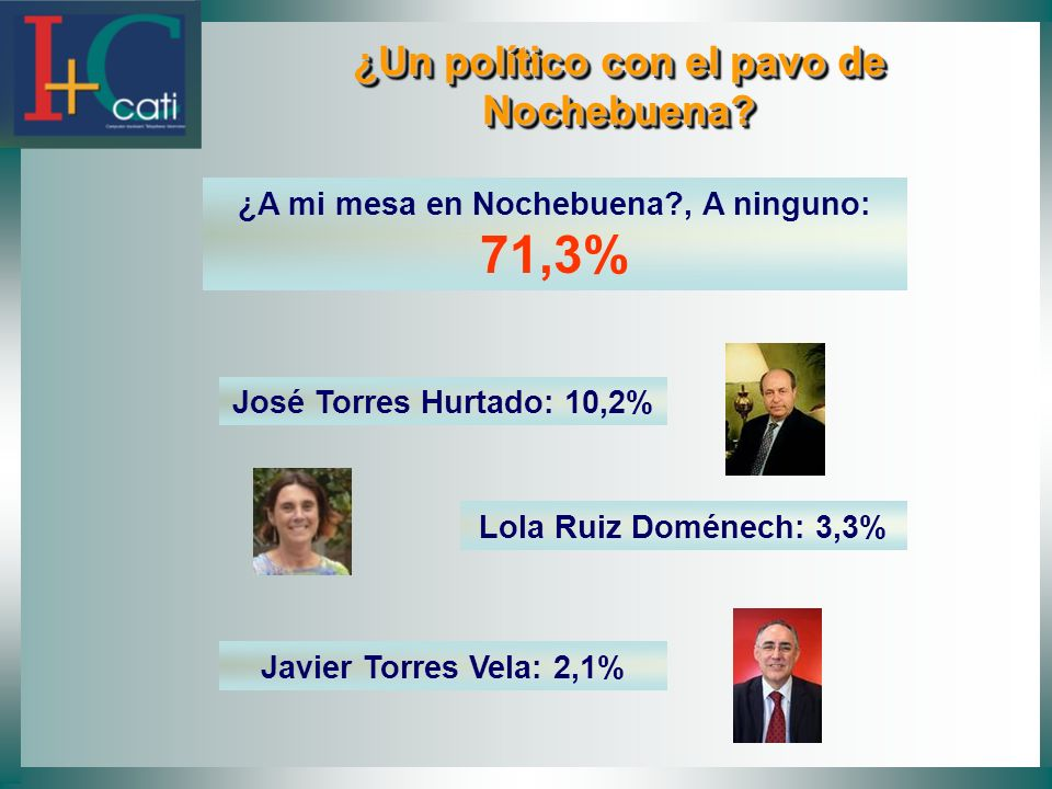 ¿Un político con el pavo de Nochebuena? ¿Un político con el pavo de Nochebuena? ¿A mi mesa en Nochebuena?, A ninguno: 71,3% José Torres Hurtado: 10,2%