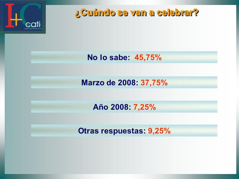 ¿Cuándo se van a celebrar? ¿Cuándo se van a celebrar? No lo sabe: 45,75% Marzo de 2008: 37,75% Año 2008: 7,25% Otras respuestas: 9,25%