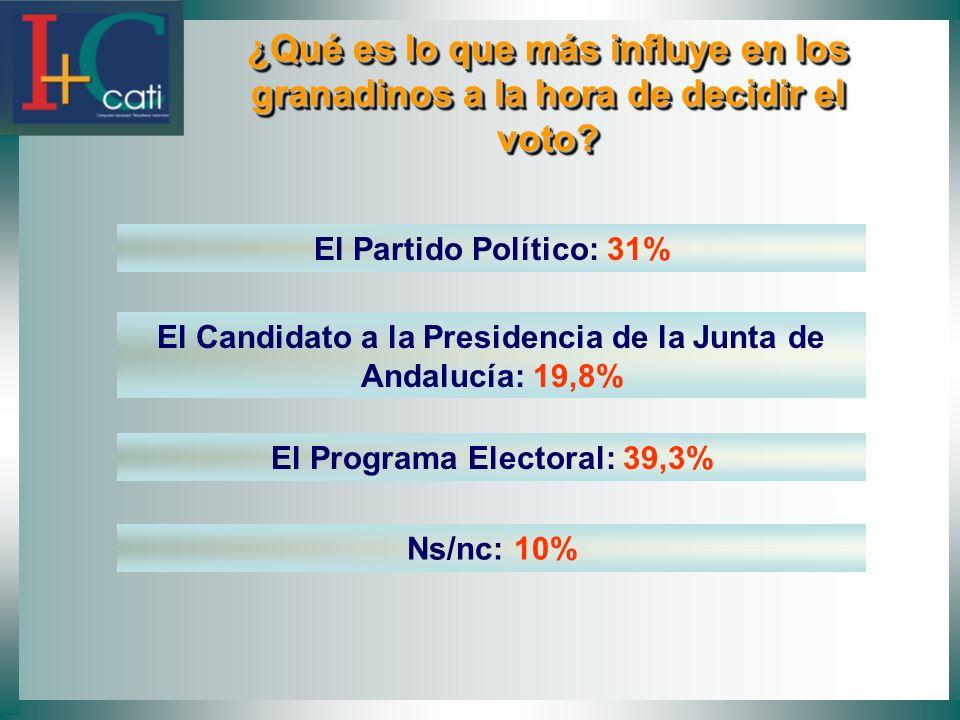 ¿Qué es lo que más influye en los granadinos a la hora de decidir el voto? ¿Qué es lo que más influye en los granadinos a la hora de decidir el voto?