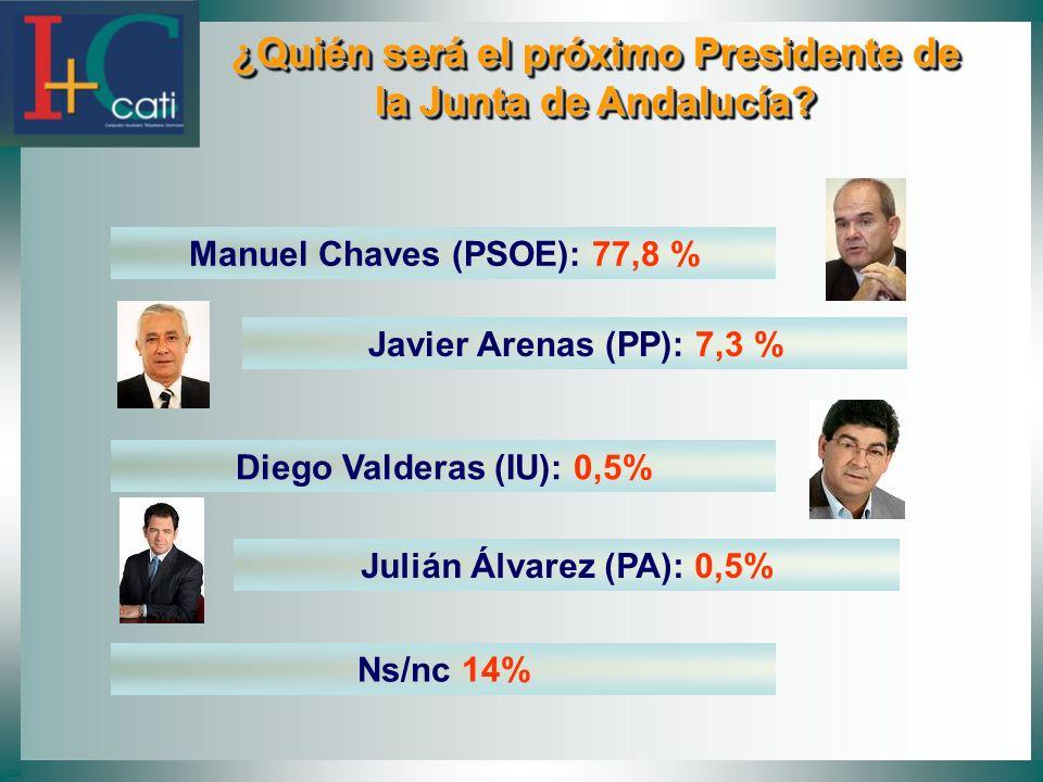 ¿Quién será el próximo Presidente de la Junta de Andalucía? ¿Quién será el próximo Presidente de la Junta de Andalucía? Manuel Chaves (PSOE): 77,8 % J